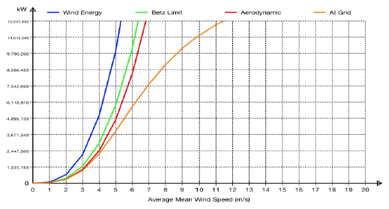 Average Mean Wind Speed Graph
