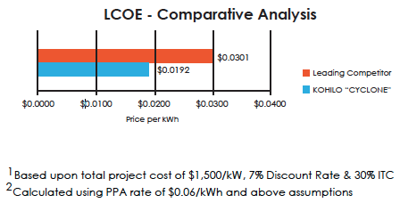 LCOE Comparative Analysis